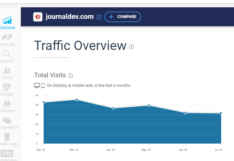 inforgraphic of traffic overview of JournalDev
