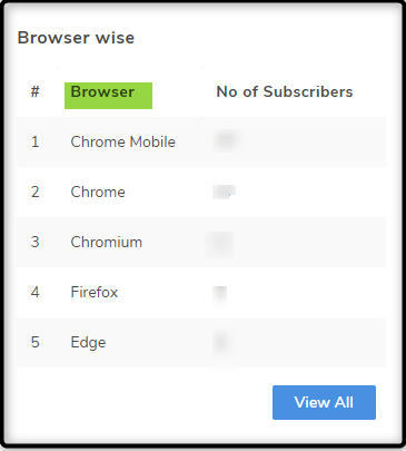 Digital Badi subscribers browser wise by using Truepush Notifications