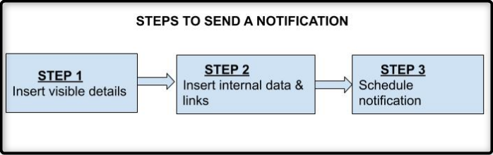 Steps to send a notification