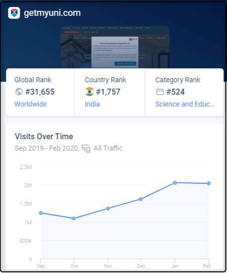 2.00M Monthly traffic